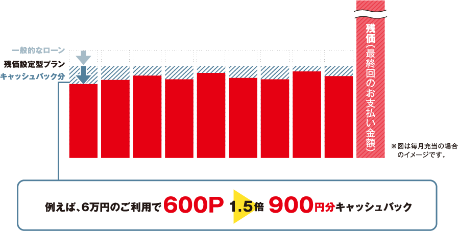 例えば、6万円のご利用で600P 1.5倍 900円分キャッシュバック