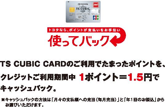 TS CUBIC CARDのご利用でたまったポイントを、クレジットご利用期間中 1ポイント=1.5円でキャッシュバック。